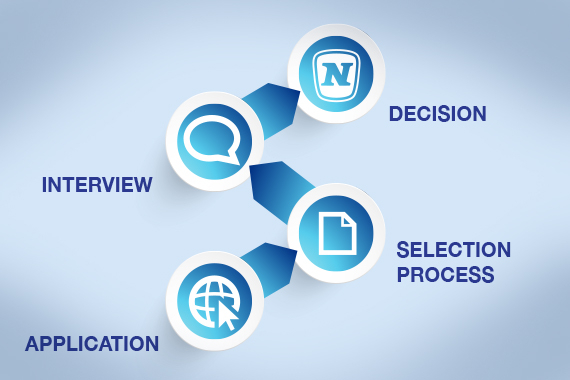 Application Process NOVOMATIC